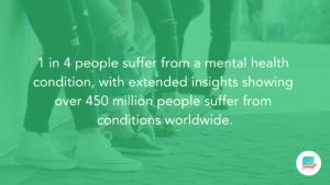 World Health Organization Statistics on Anxiety
